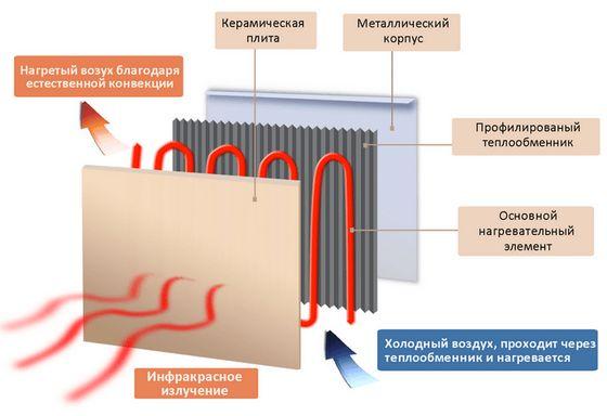 Інкубатор з керамічним та інфрачервоним ТЕНом