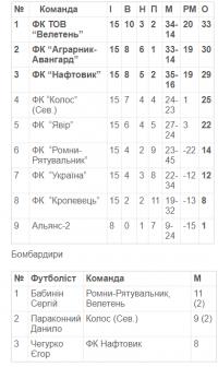 """""""Велетень"""" - Чемпіон Сумщини з футболу!"""